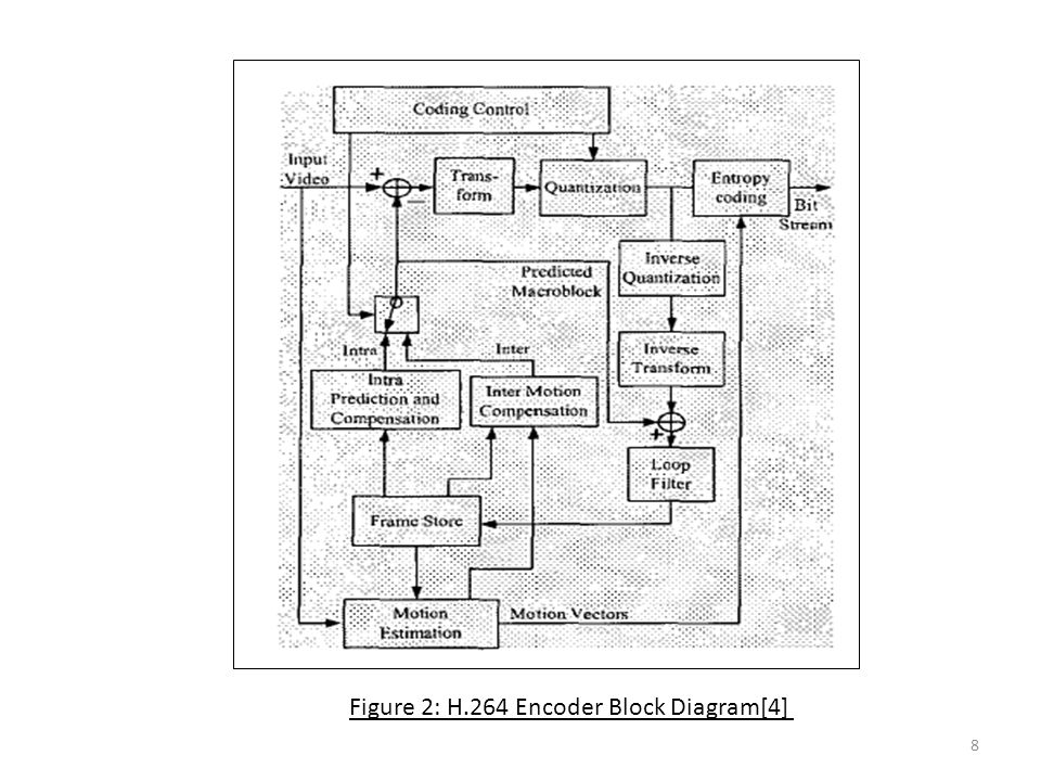H 264 Block Diagram Travelwork Info Potentiometer Block Diagram Resistor Block Diagram On Topic Advanced Video Coding Standard Ppt Download, Block Diagram